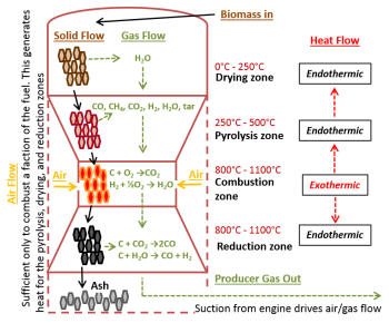 Gasification Schematic